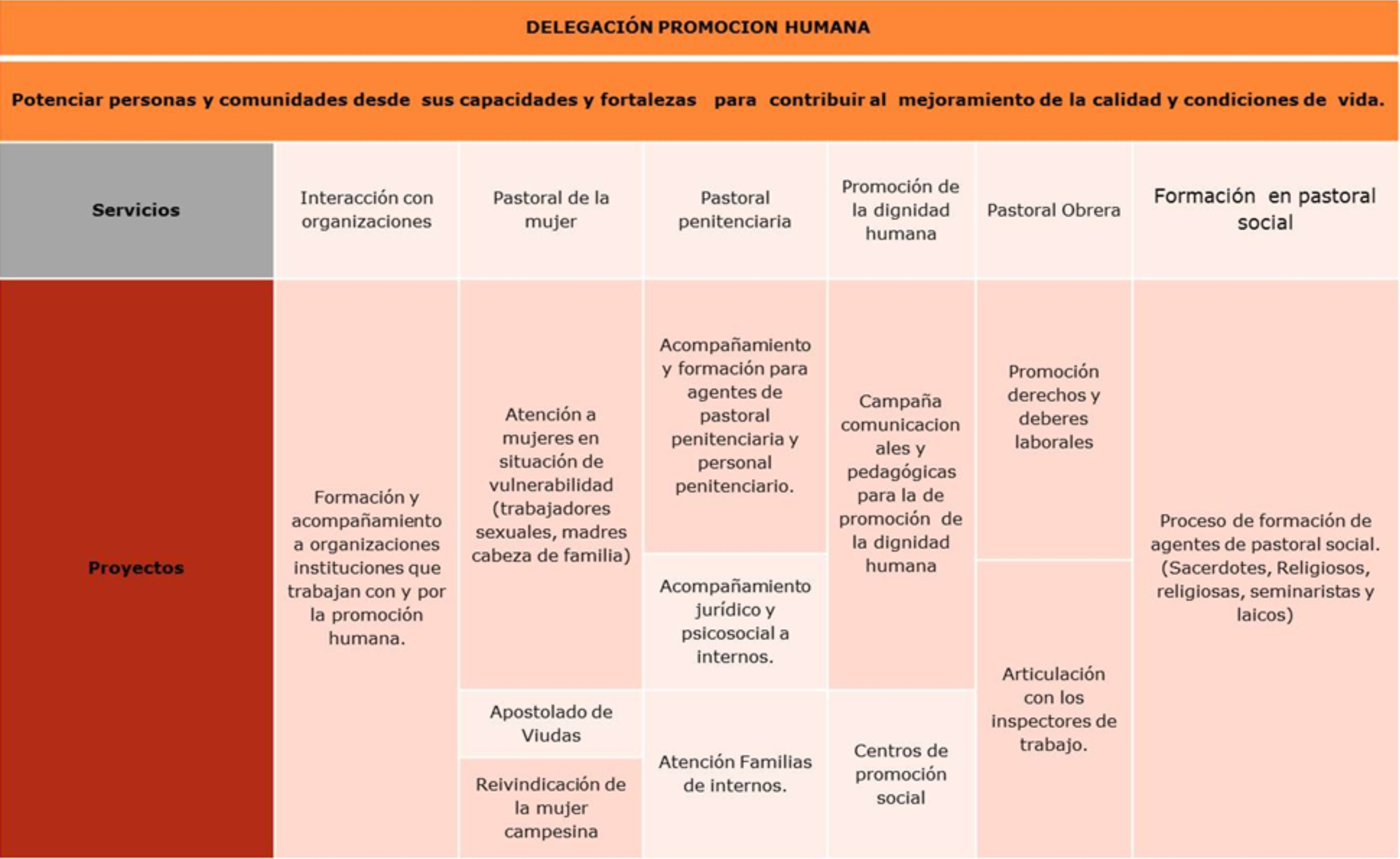 delegacion-promocion-humana